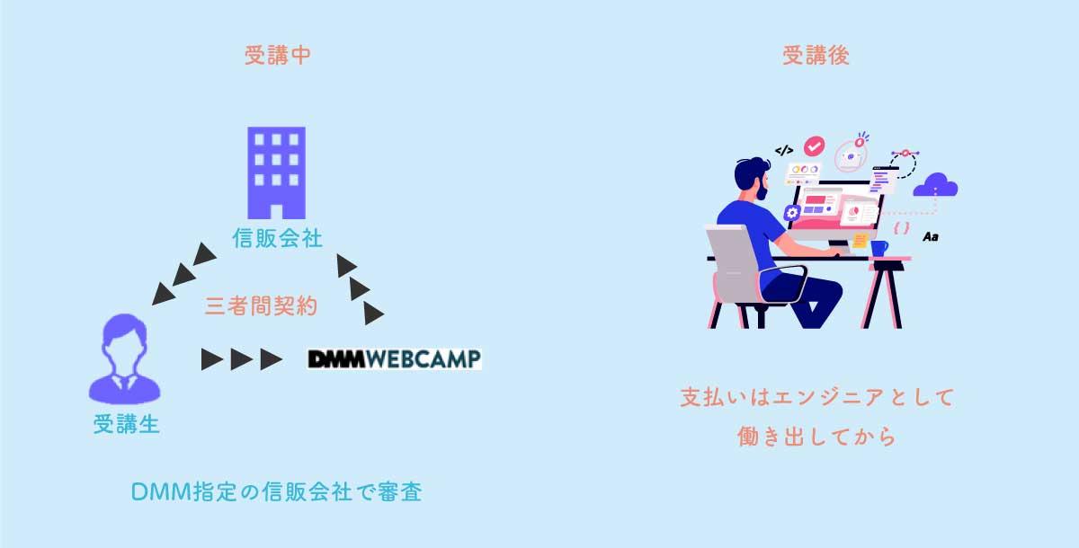 DMM WEBCAMPの後払い制度