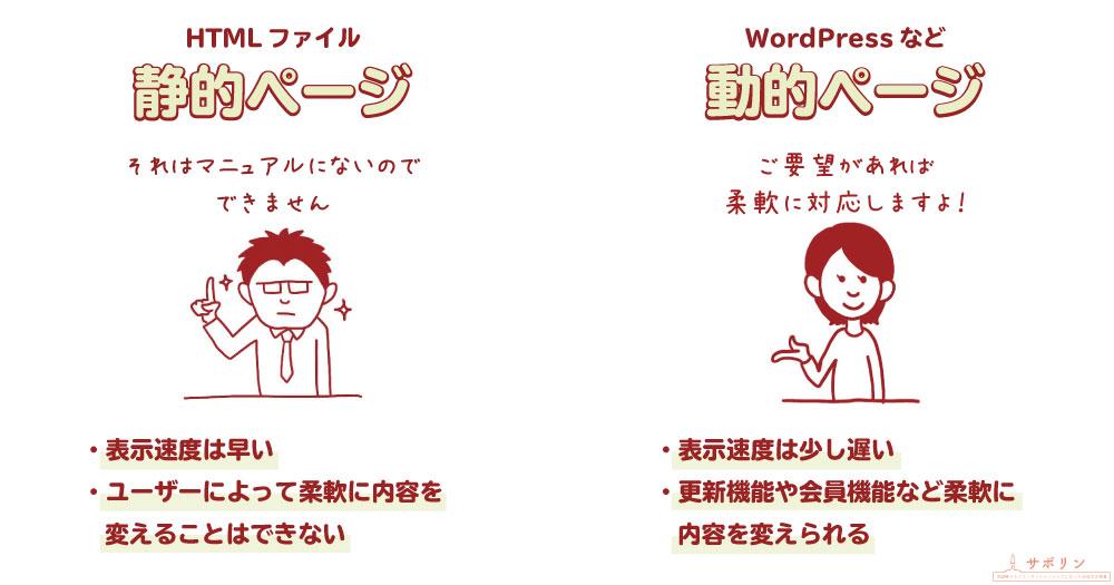 【図解】静的ページと動的ページの違いは?WordPressを使うべきケースとは?